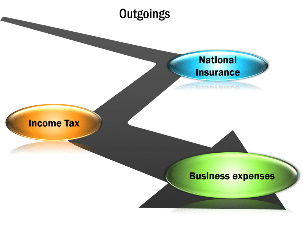 Graphic to represent business costs, tax, and national insurance to support What should I charge for architectural photography article